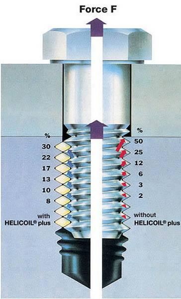 Резьбовые вставки HeliCoil